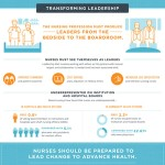 INFOGRAPHIC: The Future of Nursing