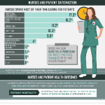 Infographic: Why Nurses Are Essential to Delivering Cost-Effective Care