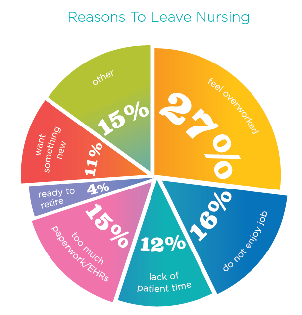 RNnetwork Nurse Survey - Nearly 50 percent of nurses consider quitting