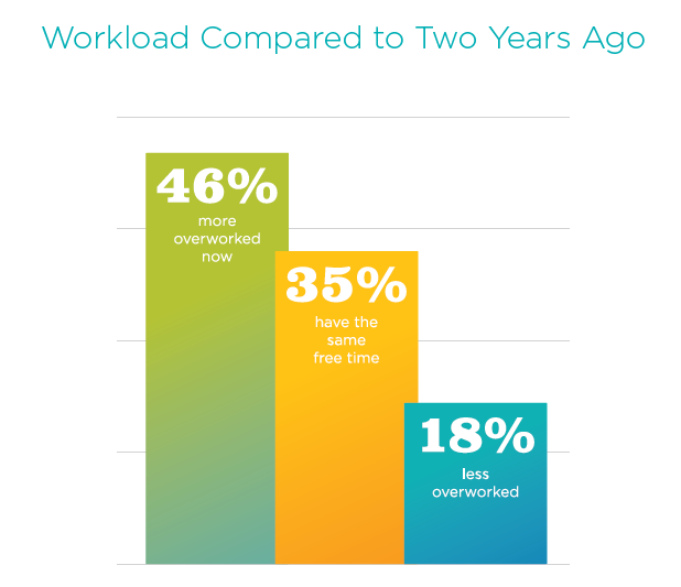 RNnetwork Nurse Survey - Nurses report an increase in workload