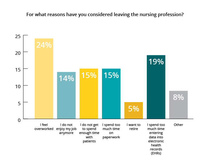 Reasons for leaving the nursing profession