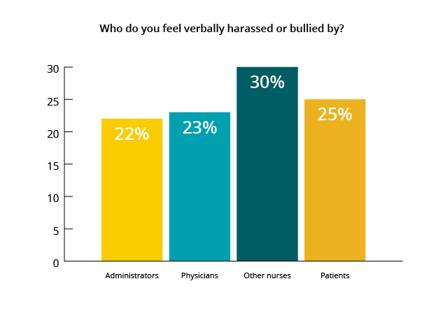 chart on nurse bullying and harassment