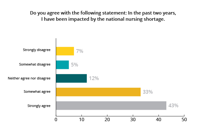 2018 Modern Nurse Survey: Nursing shortage leading to nurse
