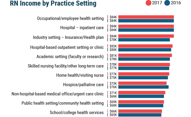 Chart showing nurse income by practice setting