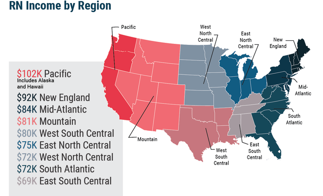 RN income by region